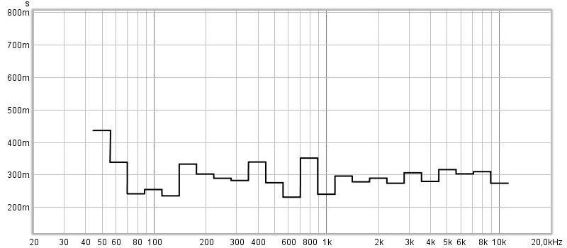 Acoustics measurement after treatment