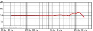 Diagrama de micrófono ksm44a