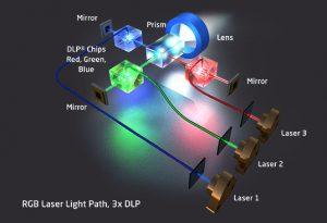 Lasertechnologie-DLPRGB