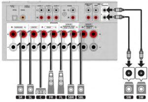 Salidas de entrada de amplificador RX-V6A