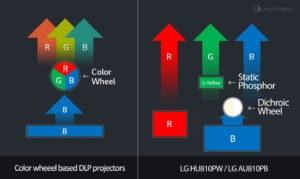 Sistema láser de proyector de troncos