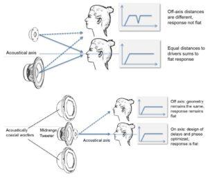 Tecnología coaxial