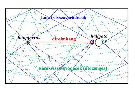 medición acústica - superficies de cis-reflexión
