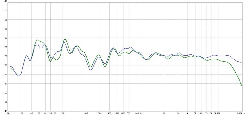 ajustes de medición acústica