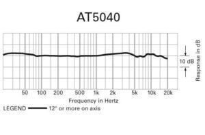 diagrama de micrófono at5040