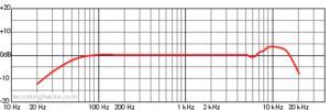 diagrama de micrófono tlm-102