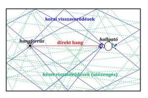 medición acústica superficies reflectantes cis