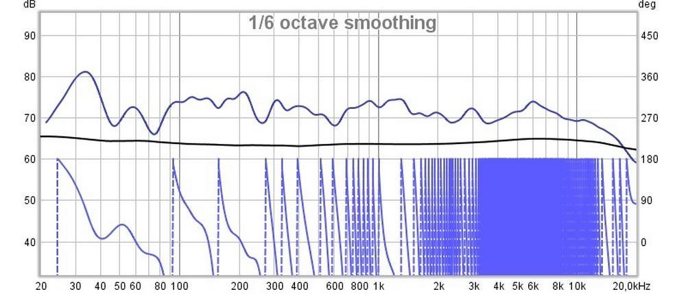 valor de medición de presión sonora (2)
